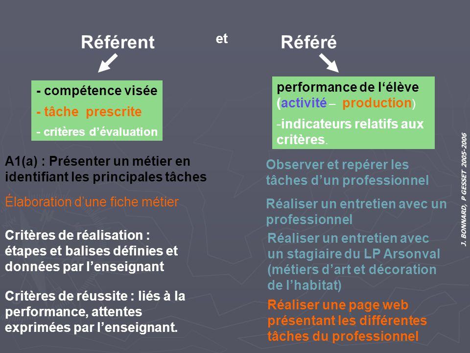 J. BONNARD, P GESSET 2005-2006 - compétence visée - tâche prescrite - critères dévaluation performance de lélève (activité – production ) -indicateurs