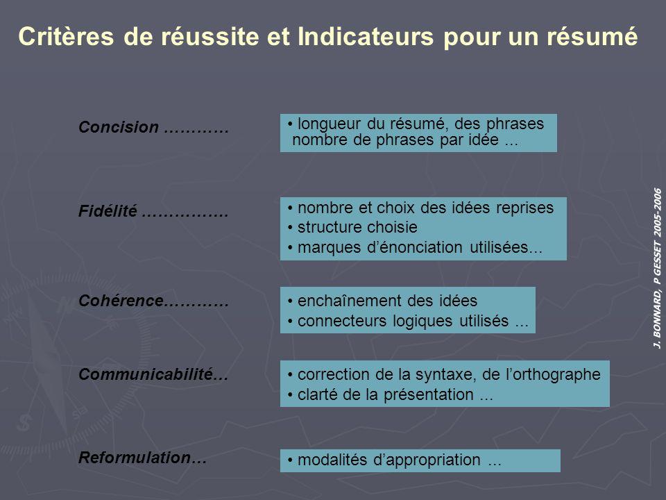 J. BONNARD, P GESSET 2005-2006 Critères de réussite et Indicateurs pour un résumé Concision ………… longueur du résumé, des phrases nombre de phrases par