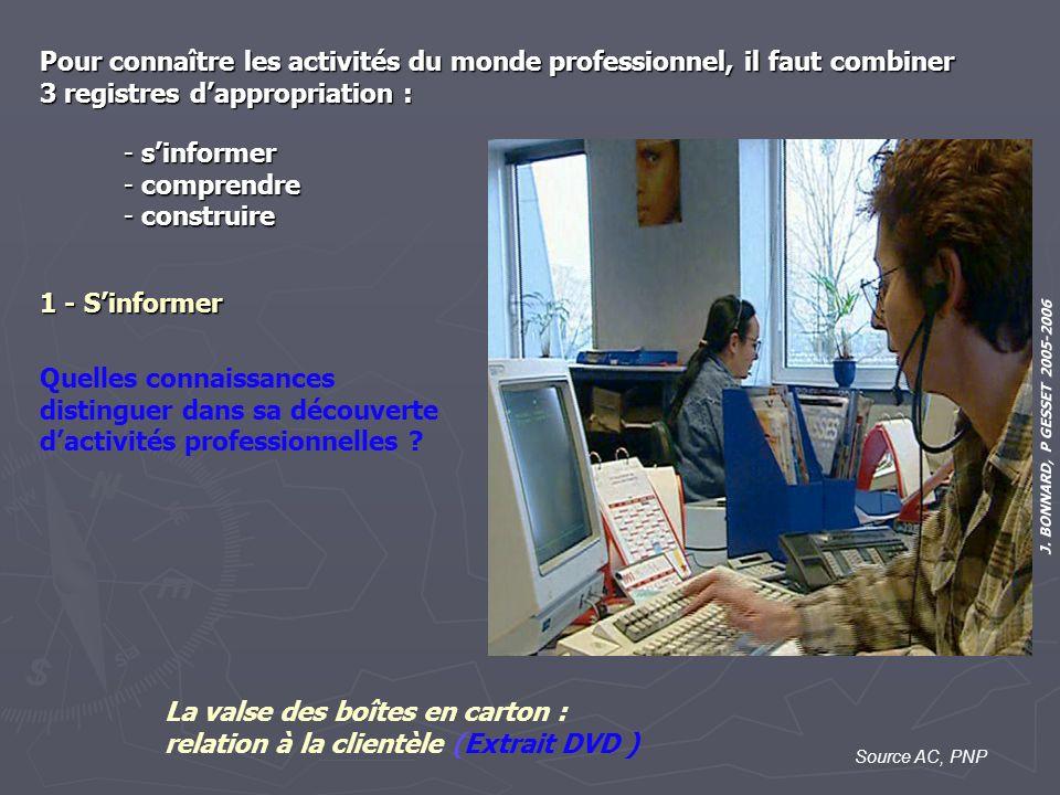 J. BONNARD, P GESSET 2005-2006 Source AC, PNP - sinformer - comprendre - construire Pour connaître les activités du monde professionnel, il faut combi