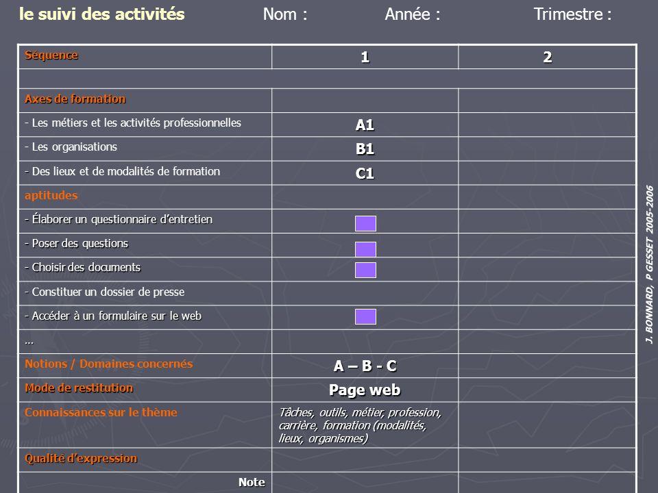 J. BONNARD, P GESSET 2005-2006 le suivi des activitésSéquence12 Axes de formation - Les métiers et les activités professionnellesA1 - Les organisation