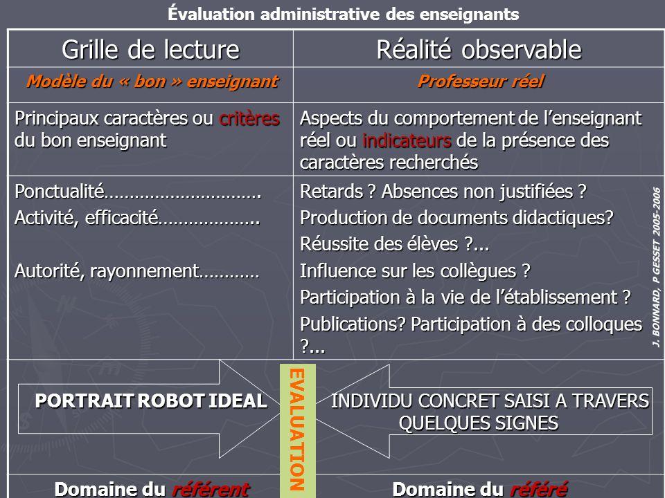 J. BONNARD, P GESSET 2005-2006 Évaluation administrative des enseignants Grille de lecture Réalité observable Modèle du « bon » enseignant Professeur