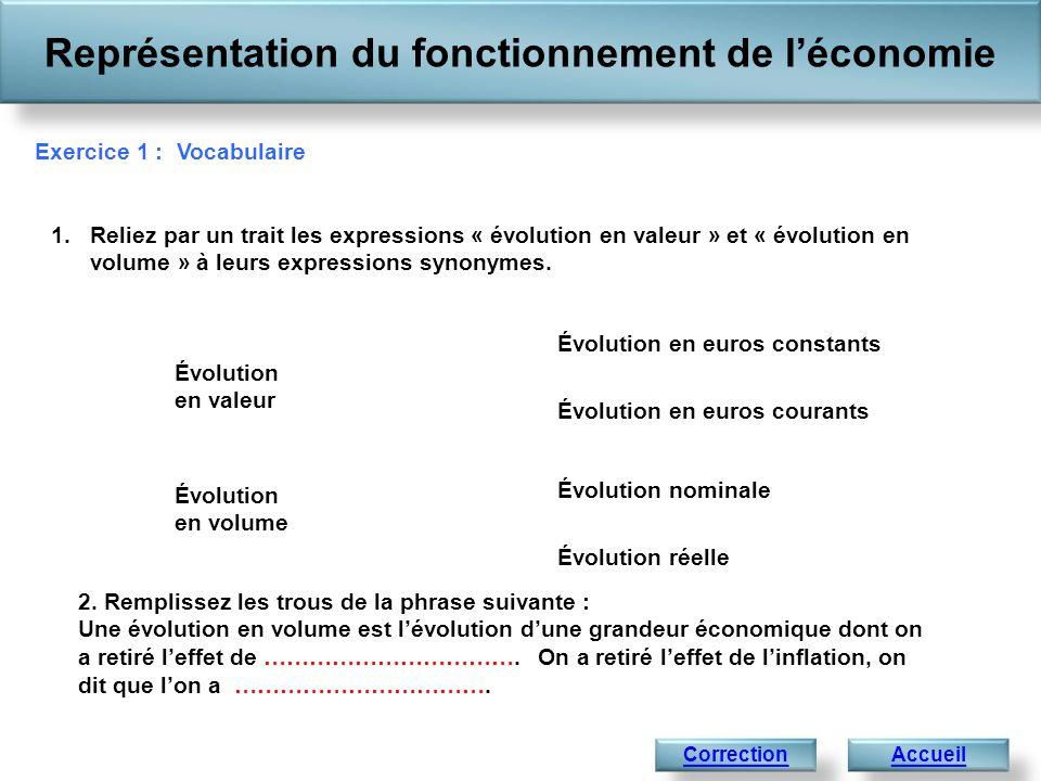 Représentation du fonctionnement de léconomie Correction de lexercice 1 : Vocabulaire 1.Reliez par un trait les expressions « évolution en valeur » et « évolution en volume » à leurs expressions synonymes.