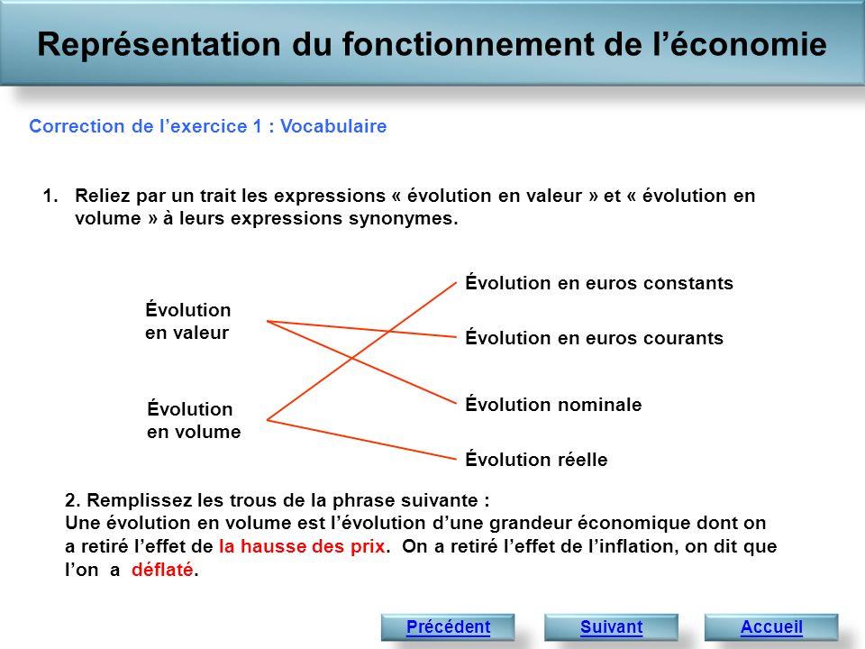 Représentation du fonctionnement de léconomie Accueil Source : INSEE, Les comptes de la Nation en 2007 - Base 2000.INSEE Correction Exercice 2 : P.I.B.