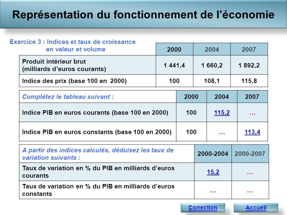 Représentation du fonctionnement de léconomie Accueil 200020042007 Produit intérieur brut (milliards deuros courants) 1 441,41 660,21 892,2 Indice des prix (base 100 en 2000)100108,1115,8 1 441,4 Correction de lexercice 3 : : Indices et taux de croissance en valeur et volume A partir des indices calculés, déduisez les taux de variation suivants : 2000-20042000-2007 Taux de variation en % du PIB en milliards deuros courants 15,231,3 Taux de variation en % du PIB en milliards deuros constants 6,613,4 Complétez le tableau suivant :200020042007 Indice PIB en euros courants (base 100 en 2000)100115,2131,3 Indice PIB en euros constants (base 100 en 2000)100106,6113,4 SuivantPrécédent