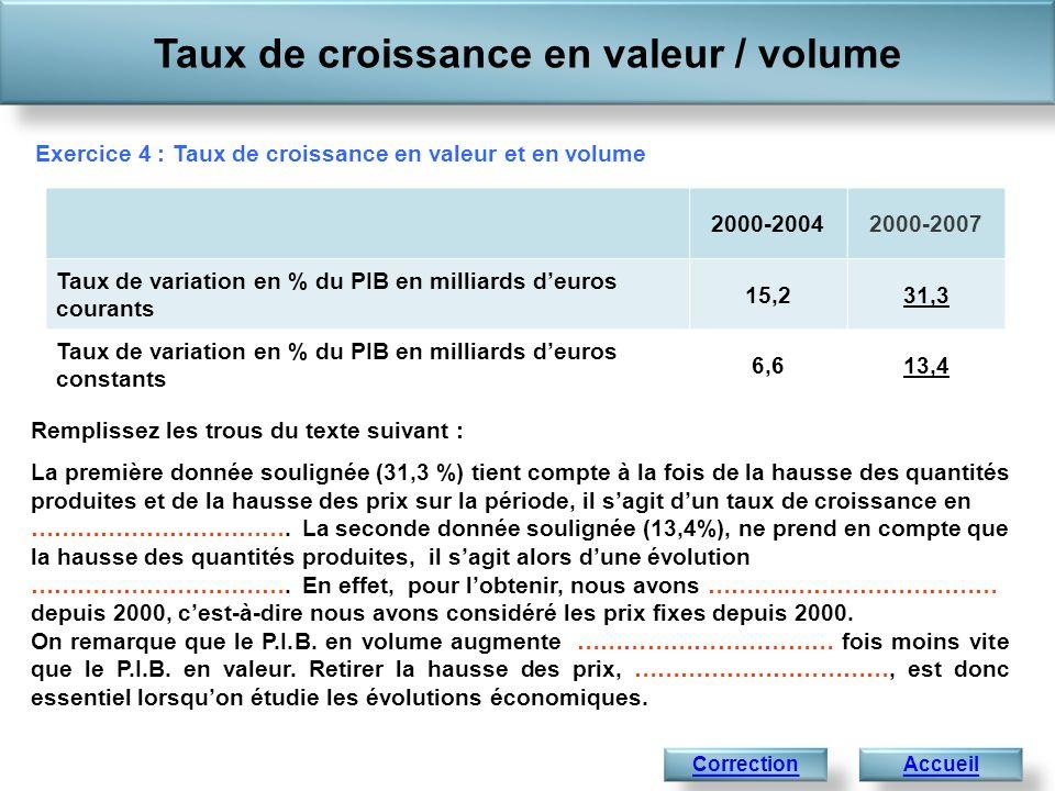 Taux de croissance en valeur / volume Accueil 1 441,4 Correction de lexercice 4 : Taux de croissance en valeur et en volume 2000-20042000-2007 Taux de variation en % du PIB en milliards deuros courants 15,231,3 Taux de variation en % du PIB en milliards deuros constants 6,613,4 Remplissez les trous du texte suivant : La première donnée soulignée (31,3%) tient compte à la fois de la hausse des quantités produites et de la hausse des prix sur la période, il sagit dun taux de croissance en valeur.