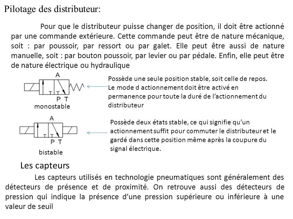 Pilotage des distributeur: monostable Pour que le distributeur puisse changer de position, il doit être actionné par une commande extérieure. Cette co