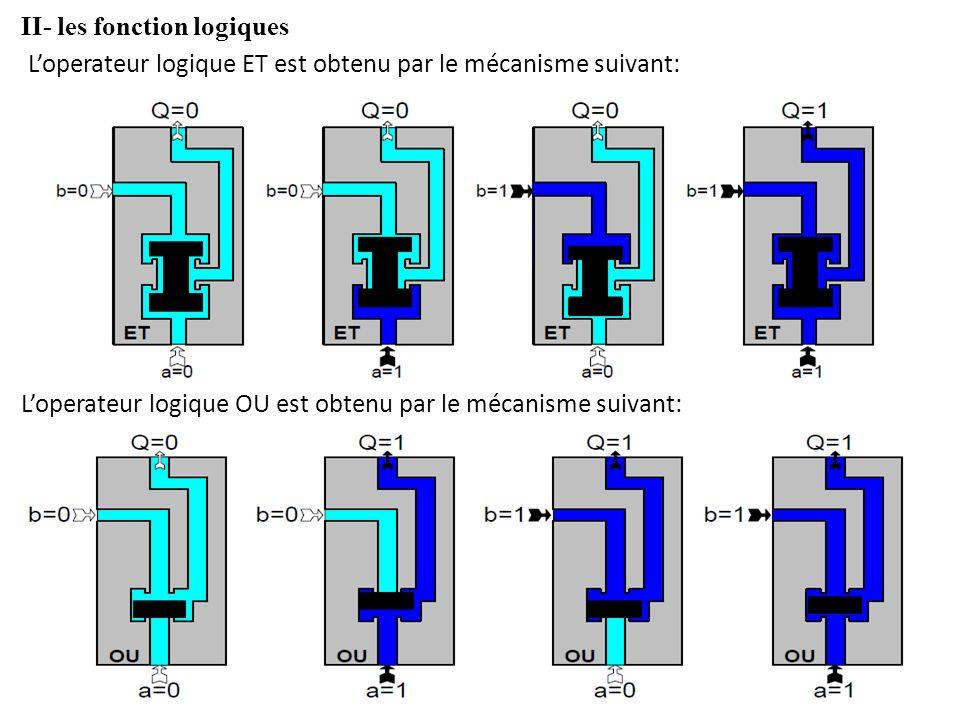 II- les fonction logiques Loperateur logique ET est obtenu par le mécanisme suivant: Loperateur logique OU est obtenu par le mécanisme suivant: