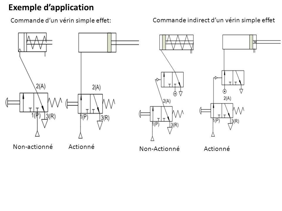 Exemple dapplication Commande dun vérin simple effet: Commande indirect dun vérin simple effet Non-actionnéActionné Non-ActionnéActionné