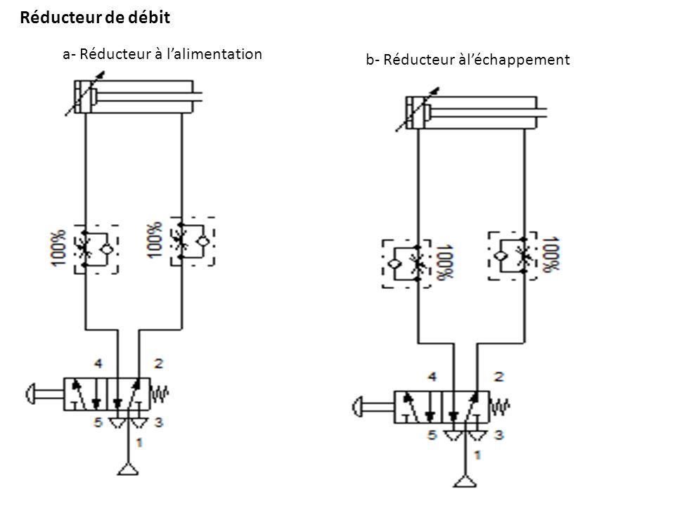 Réducteur de débit a- Réducteur à lalimentation b- Réducteur àléchappement