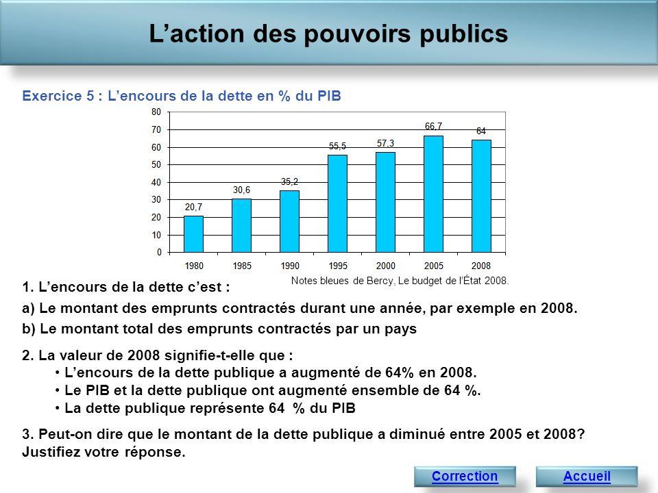 1. Lencours de la dette cest : a) Le montant des emprunts contractés durant une année, par exemple en 2008. b) Le montant total des emprunts contracté