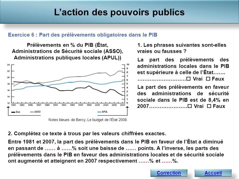 Laction des pouvoirs publics AccueilCorrection Notes bleues de Bercy, Le budget de lÉtat 2008. Prélèvements en % du PIB (État, Administrations de Sécu