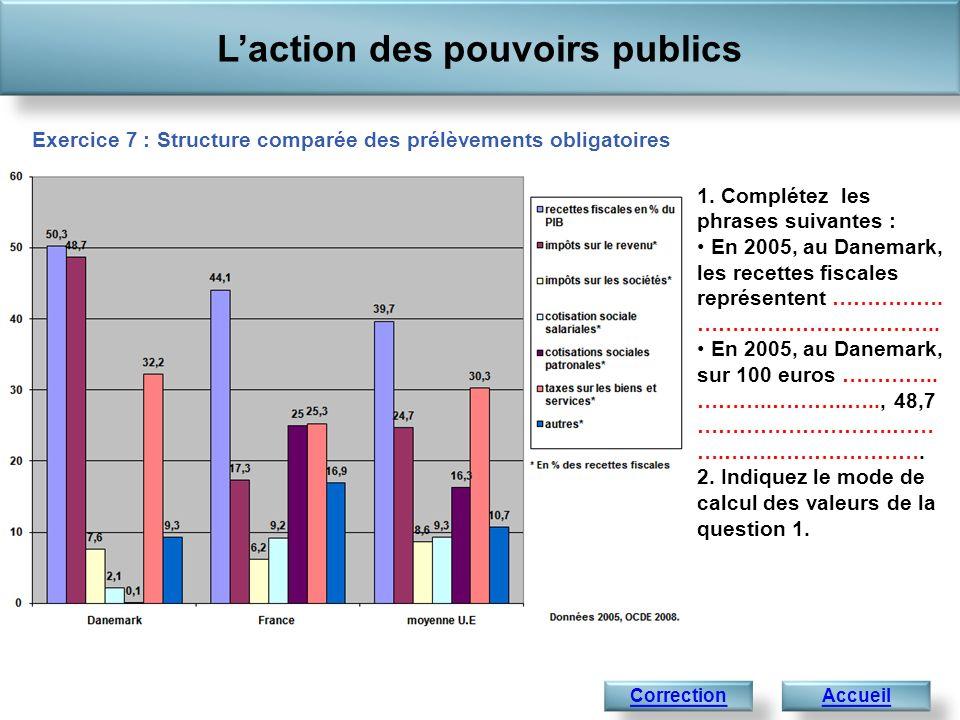 Laction des pouvoirs publics AccueilCorrection 1. Complétez les phrases suivantes : En 2005, au Danemark, les recettes fiscales représentent ……………. ……