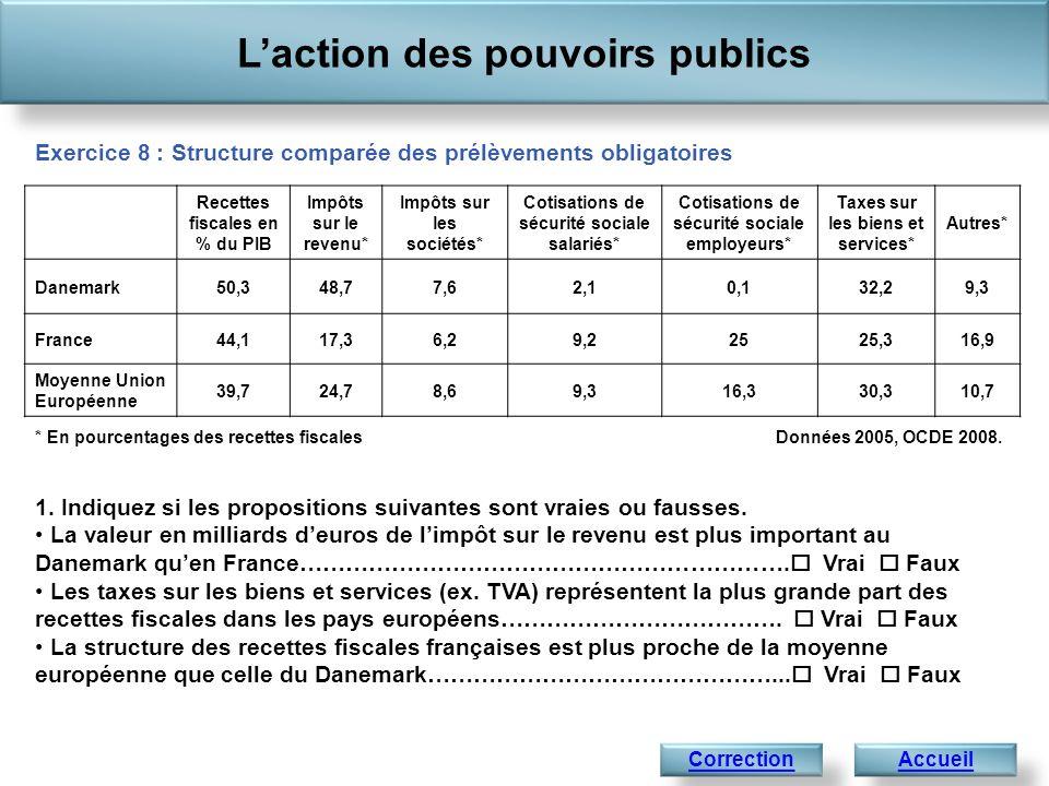 Laction des pouvoirs publics AccueilCorrection * En pourcentages des recettes fiscalesDonnées 2005, OCDE 2008. 1. Indiquez si les propositions suivant