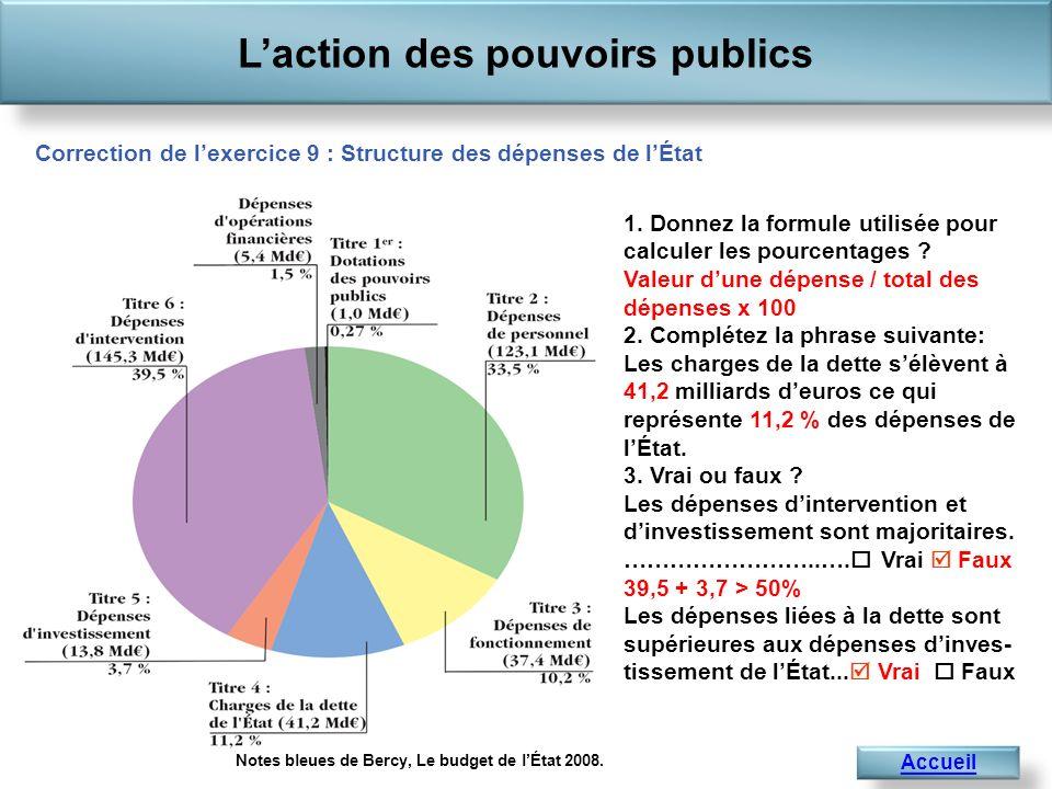 Laction des pouvoirs publics Accueil 1. Donnez la formule utilisée pour calculer les pourcentages ? Valeur dune dépense / total des dépenses x 100 2.