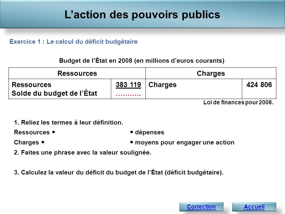 Laction des pouvoirs publics AccueilCorrection 1. Reliez les termes à leur définition. Ressources dépenses Charges moyens pour engager une action 2. F