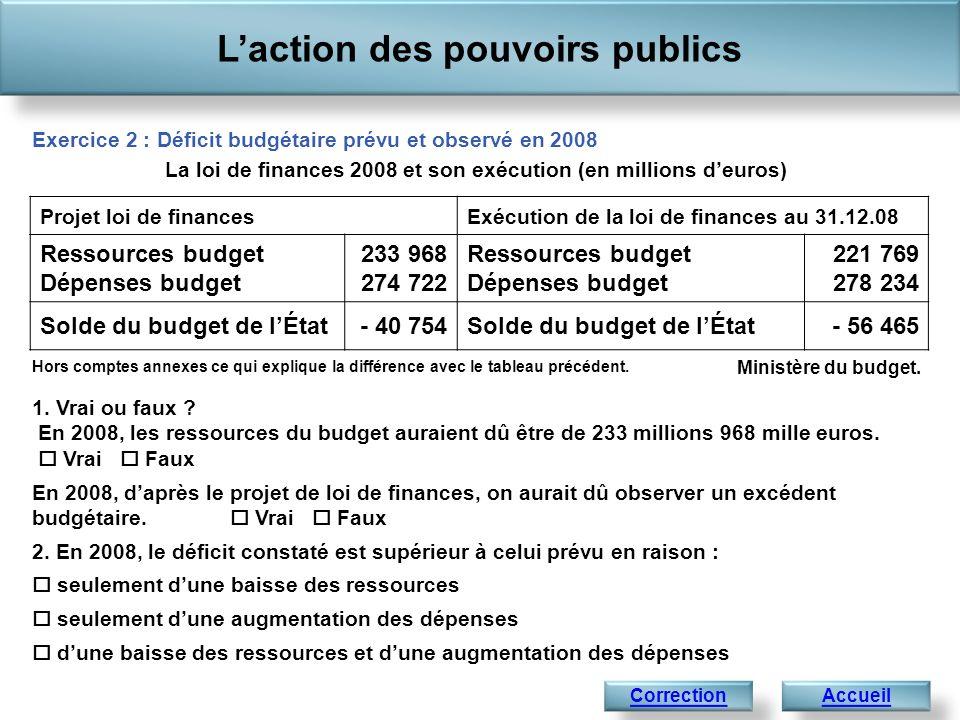 Laction des pouvoirs publics AccueilCorrection Exercice 2 : Déficit budgétaire prévu et observé en 2008 Projet loi de financesExécution de la loi de f