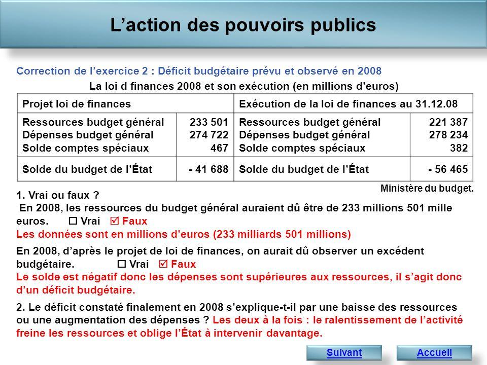 Déficit de lÉtat : 41,8 Déficit des administrations publiques locales : 7,2 Laction des pouvoirs publics AccueilCorrection Déficit des organismes de sécurité sociale: 1,6 Exercice 3 : Du déficit budgétaire de lÉtat au déficit public Données en milliards deuros en 2007 1.Un déficit, cest lorsque : … les recettes sont supérieures aux dépenses … les recettes sont inférieures aux dépenses 2.