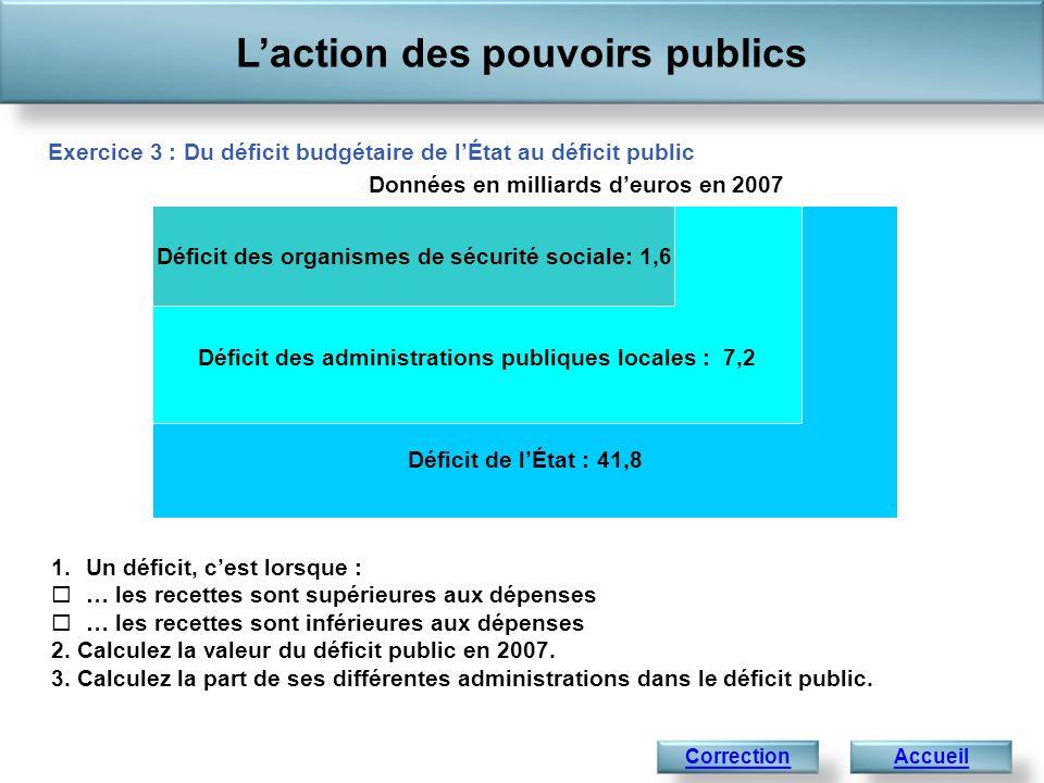 Déficit budgétaire de lÉtat : 41,8 : 82,6% (41,8 / 50,6) Déficit des administrations publiques locales : 7,2 : 14,2 % (7,2 / 50,6) Laction des pouvoirs publics AccueilSuivant Déficit des organismes de sécurité sociale : 1,6 : 3,2 % (1,6 / 50,6) Correction de lexercice 3 : Du déficit budgétaire de lÉtat au déficit public Données en milliards deuros en 2007 1.Un déficit, cest lorsque : les recettes sont inférieures aux dépenses.