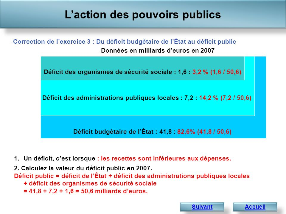 Déficit budgétaire de lÉtat : 41,8 : 82,6% (41,8 / 50,6) Déficit des administrations publiques locales : 7,2 : 14,2 % (7,2 / 50,6) Laction des pouvoir
