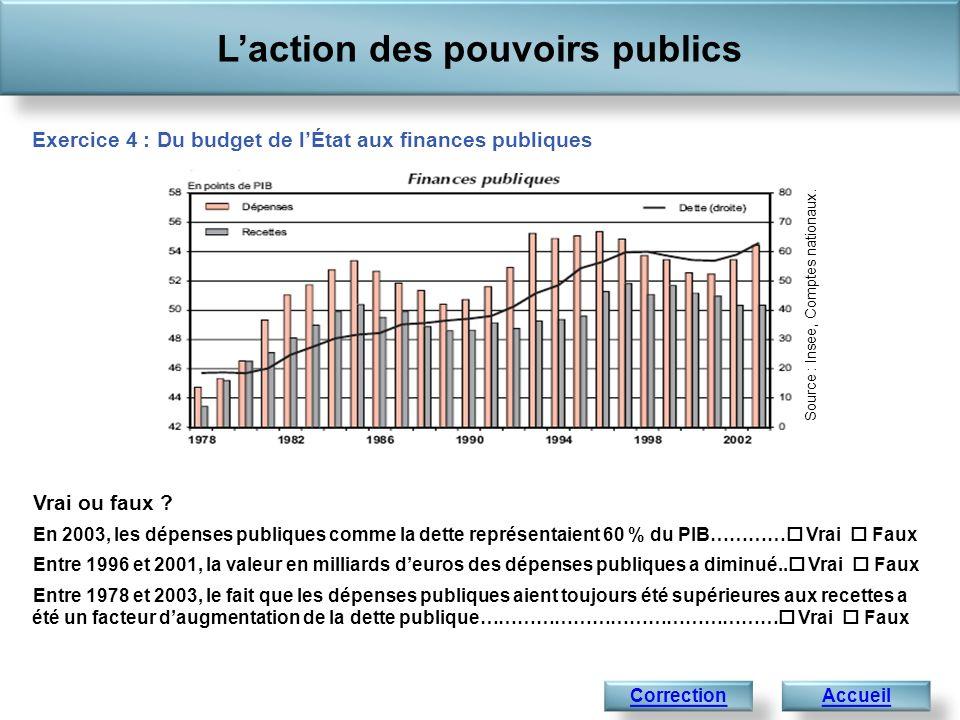 En 2003, les dépenses publiques comme la dette représentaient 60 % du PIB…….…… Vrai Faux Si la dette représentait 60 % du PIB, les dépenses ne représentaient que 54 % du PIB (axe de droite).