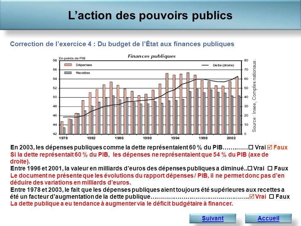 En 2003, les dépenses publiques comme la dette représentaient 60 % du PIB…….…… Vrai Faux Si la dette représentait 60 % du PIB, les dépenses ne représe
