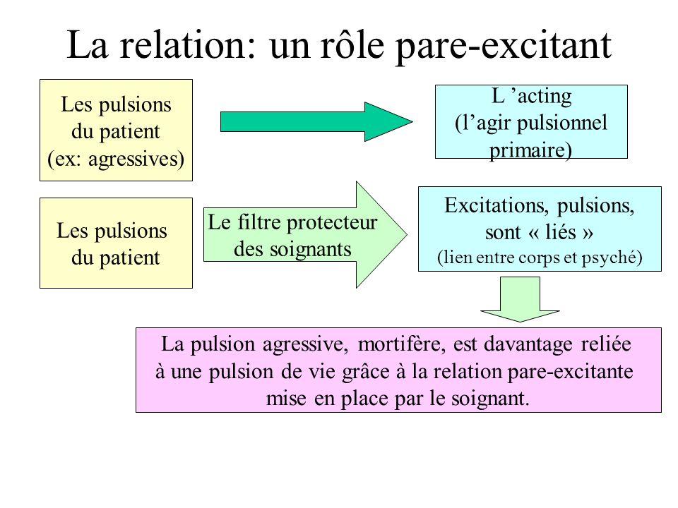 La relation: un rôle pare-excitant Les pulsions du patient (ex: agressives) L acting (lagir pulsionnel primaire) Les pulsions du patient Le filtre pro