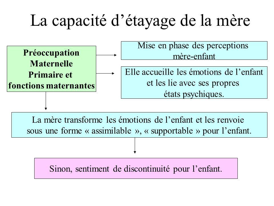 Les mouvements transférentiels Relation basée sur des mouvements transférentiels et contre transférentiels.