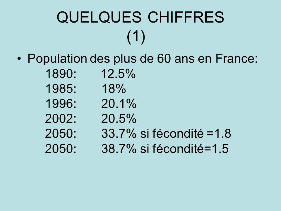 QUELQUES CHIFFRES (1) Population des plus de 60 ans en France: 1890: 12.5% 1985:18% 1996:20.1% 2002:20.5% 2050:33.7% si fécondité =1.8 2050:38.7% si fécondité=1.5