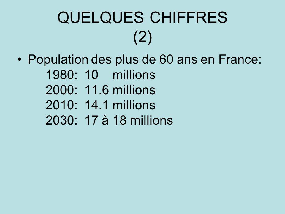 QUELQUES CHIFFRES (2) Population des plus de 60 ans en France: 1980: 10 millions 2000: 11.6 millions 2010: 14.1 millions 2030: 17 à 18 millions