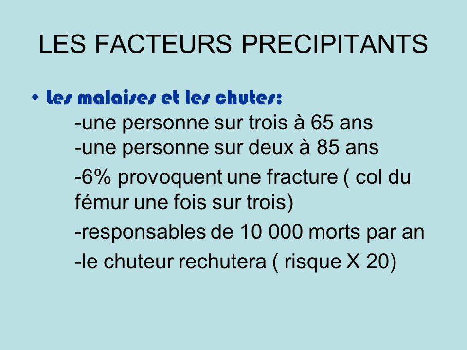 LES FACTEURS PRECIPITANTS Les malaises et les chutes: -une personne sur trois à 65 ans -une personne sur deux à 85 ans -6% provoquent une fracture ( col du fémur une fois sur trois) -responsables de 10 000 morts par an -le chuteur rechutera ( risque X 20)