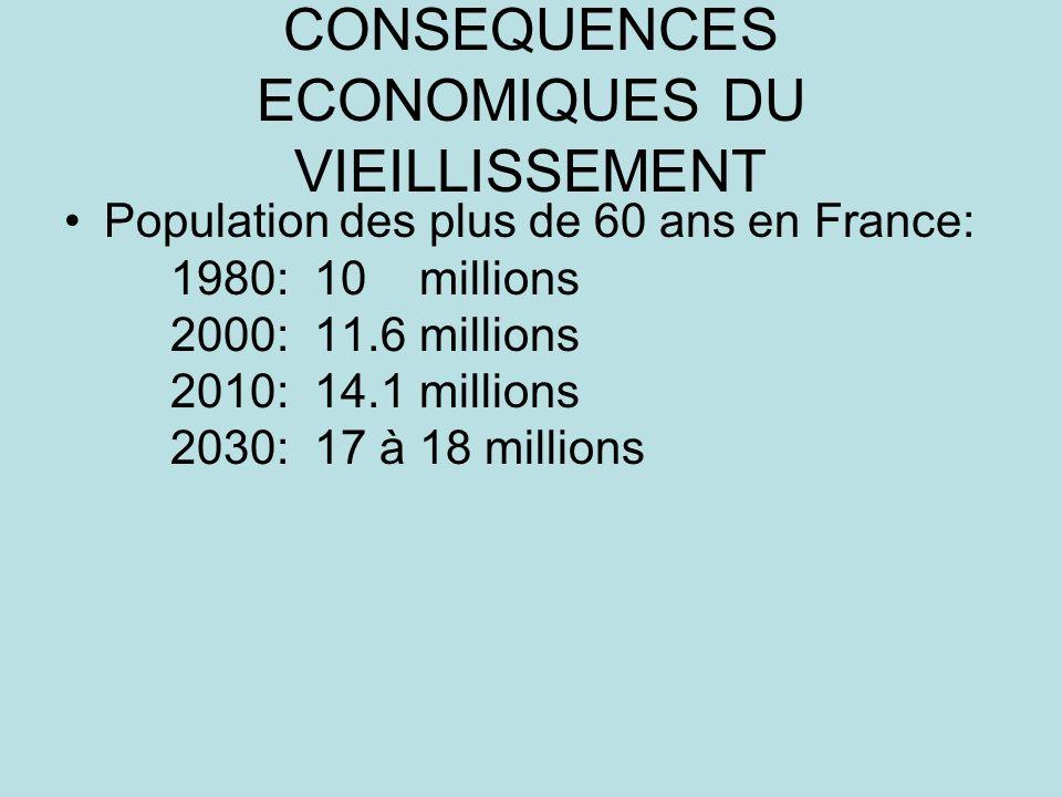 CONSEQUENCES ECONOMIQUES DU VIEILLISSEMENT Population des plus de 60 ans en France: 1980: 10 millions 2000: 11.6 millions 2010: 14.1 millions 2030: 17 à 18 millions