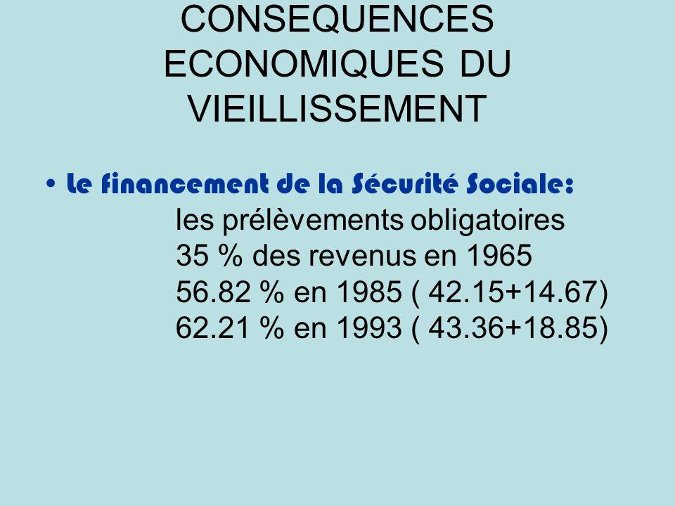 CONSEQUENCES ECONOMIQUES DU VIEILLISSEMENT Le financement de la Sécurité Sociale: les prélèvements obligatoires 35 % des revenus en 1965 56.82 % en 1985 ( 42.15+14.67) 62.21 % en 1993 ( 43.36+18.85)
