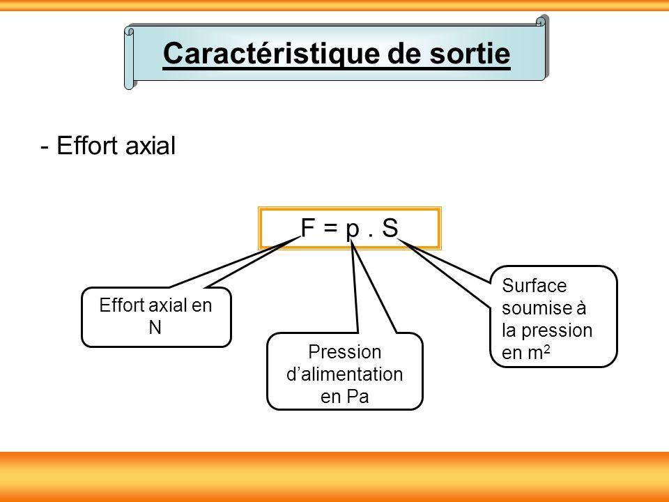 - Effort axial F = p. S Effort axial en N Pression dalimentation en Pa Surface soumise à la pression en m 2 Caractéristique de sortie