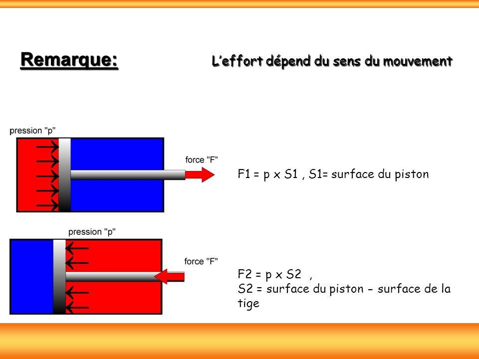 F1 = p x S1, S1= surface du piston F2 = p x S2, S2 = surface du piston - surface de la tige Remarque: Leffort dépend du sens du mouvement