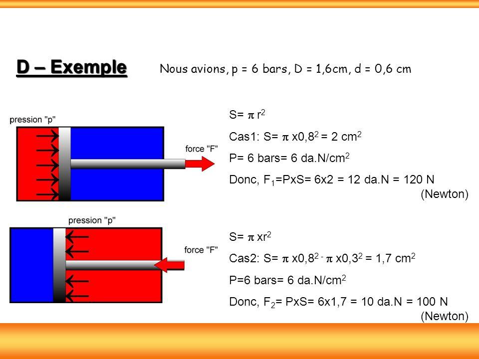 D – Exemple D – Exemple Nous avions, p = 6 bars, D = 1,6cm, d = 0,6 cm S= r 2 Cas1: S= x0,8 2 = 2 cm 2 P= 6 bars= 6 da.N/cm 2 Donc, F 1 =PxS= 6x2 = 12 da.N = 120 N (Newton) S= xr 2 Cas2: S= x0,8 2 - x0,3 2 = 1,7 cm 2 P=6 bars= 6 da.N/cm 2 Donc, F 2 = PxS= 6x1,7 = 10 da.N = 100 N (Newton)