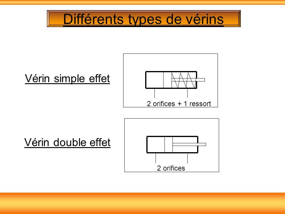 Différents types de vérins Vérin simple effet Vérin double effet 2 orifices2 orifices + 1 ressort