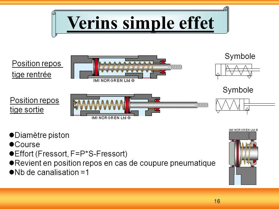 Verins simple effet 16 Symbole Position repos tige rentrée Position repos tige sortie Diamètre piston Course Effort (Fressort, F=P*S-Fressort) Revient