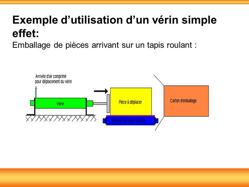 Exemple dutilisation dun vérin simple effet: Emballage de pièces arrivant sur un tapis roulant :