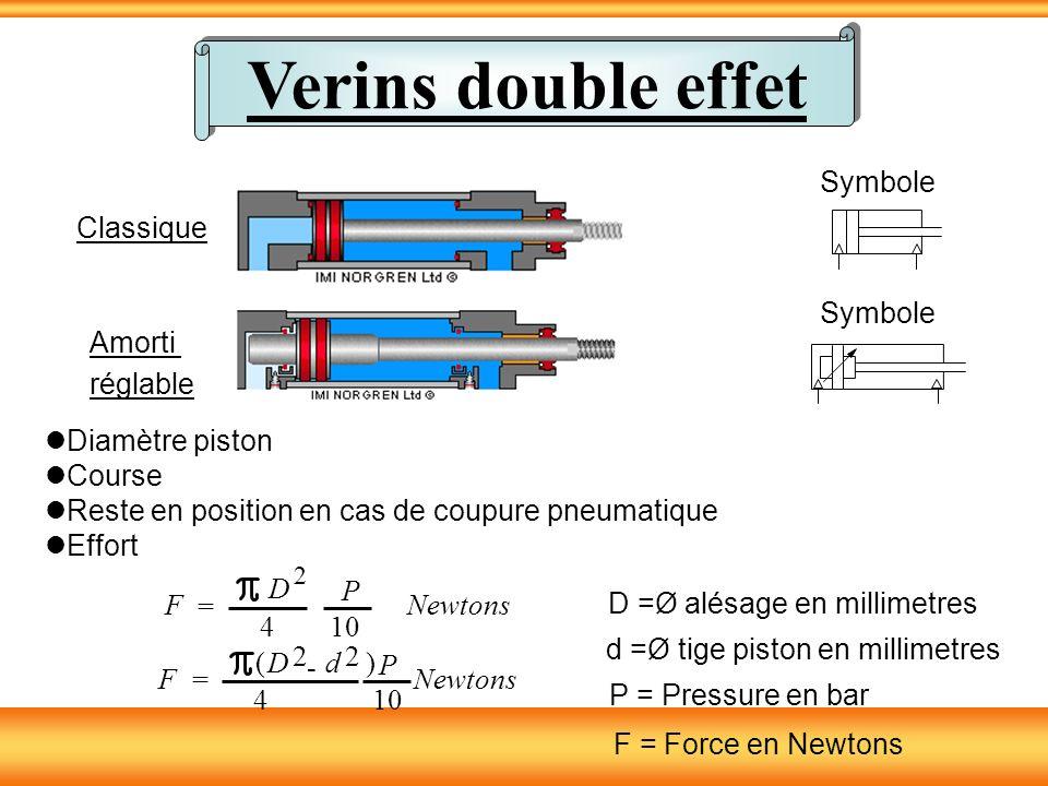 Verins double effet Symbole Classique Amorti réglable Symbole Diamètre piston Course Reste en position en cas de coupure pneumatique Effort 2 F = D 4 P 10 Newtons D =Ø alésage en millimetres P = Pressure en bar F = Force en Newtons (D 2 - d 2 ) F = 4 P 10 Newtons d =Ø tige piston en millimetres