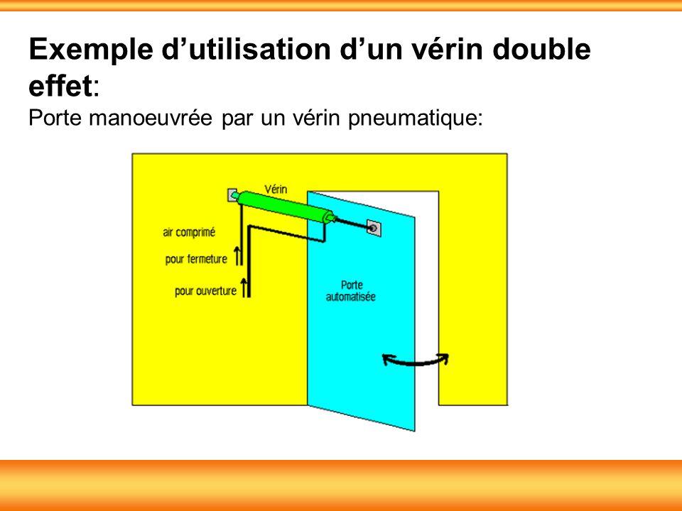 Exemple dutilisation dun vérin double effet: Porte manoeuvrée par un vérin pneumatique:
