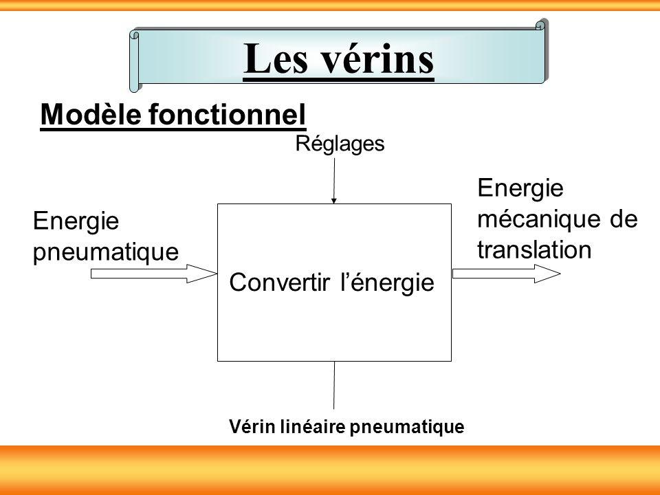 Modèle fonctionnel Convertir lénergie Réglages Energie pneumatique Energie mécanique de translation Vérin linéaire pneumatique Les vérins