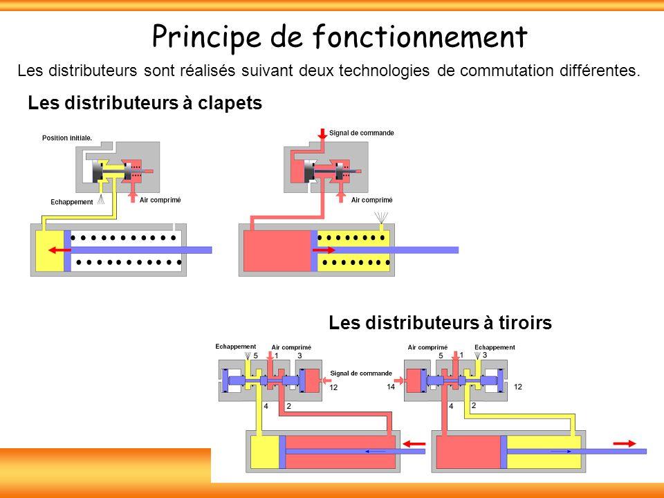 Principe de fonctionnement Les distributeurs sont réalisés suivant deux technologies de commutation différentes.