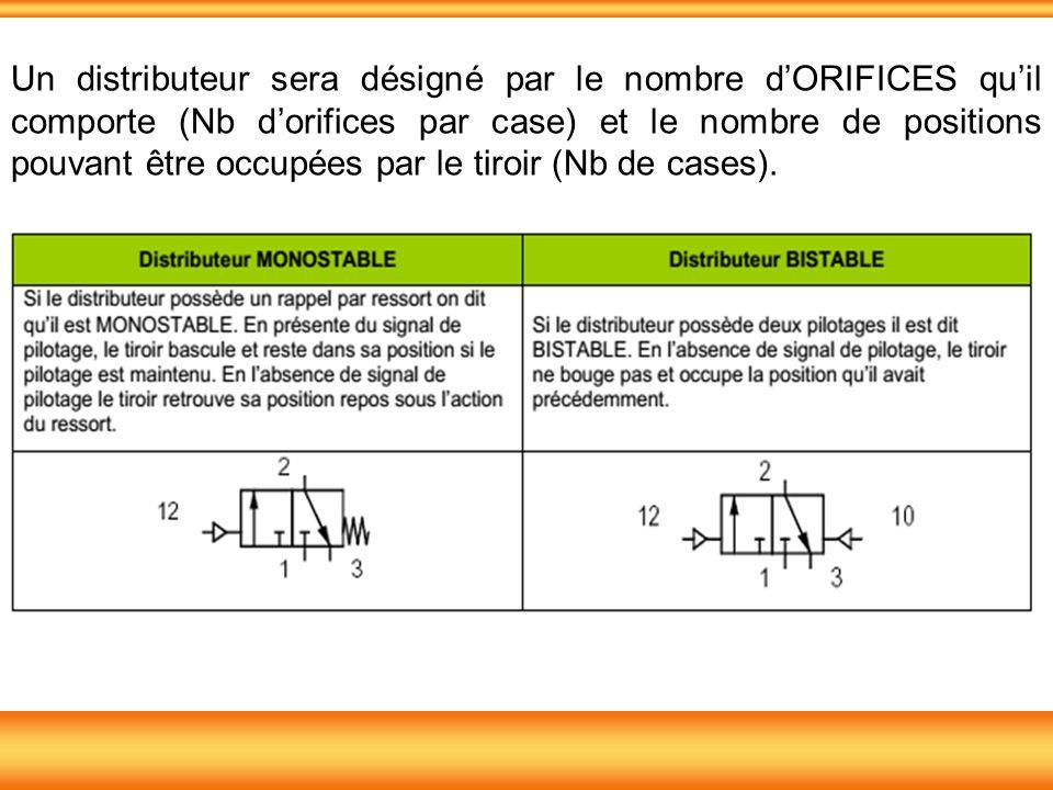 Un distributeur sera désigné par le nombre dORIFICES quil comporte (Nb dorifices par case) et le nombre de positions pouvant être occupées par le tiroir (Nb de cases).
