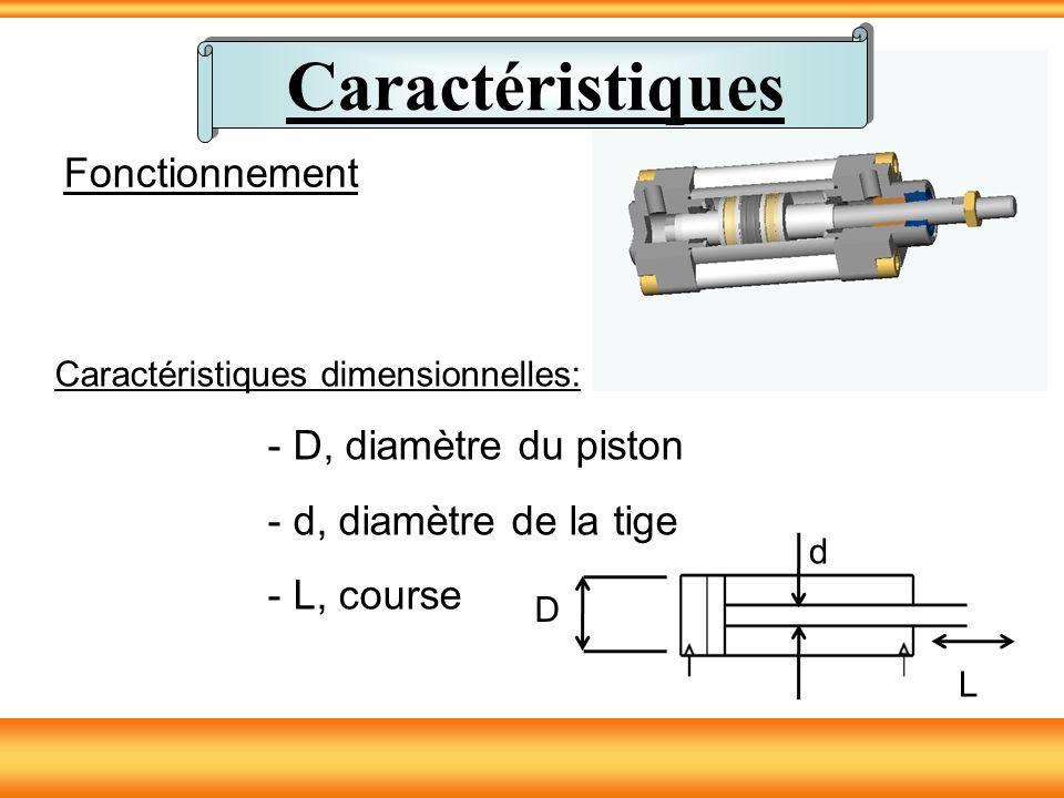 Un corps muni de 5 orifices pour le circuit de puissance (2 vers le vérin, 2 vers l échappement, 1 vers la source de pression).