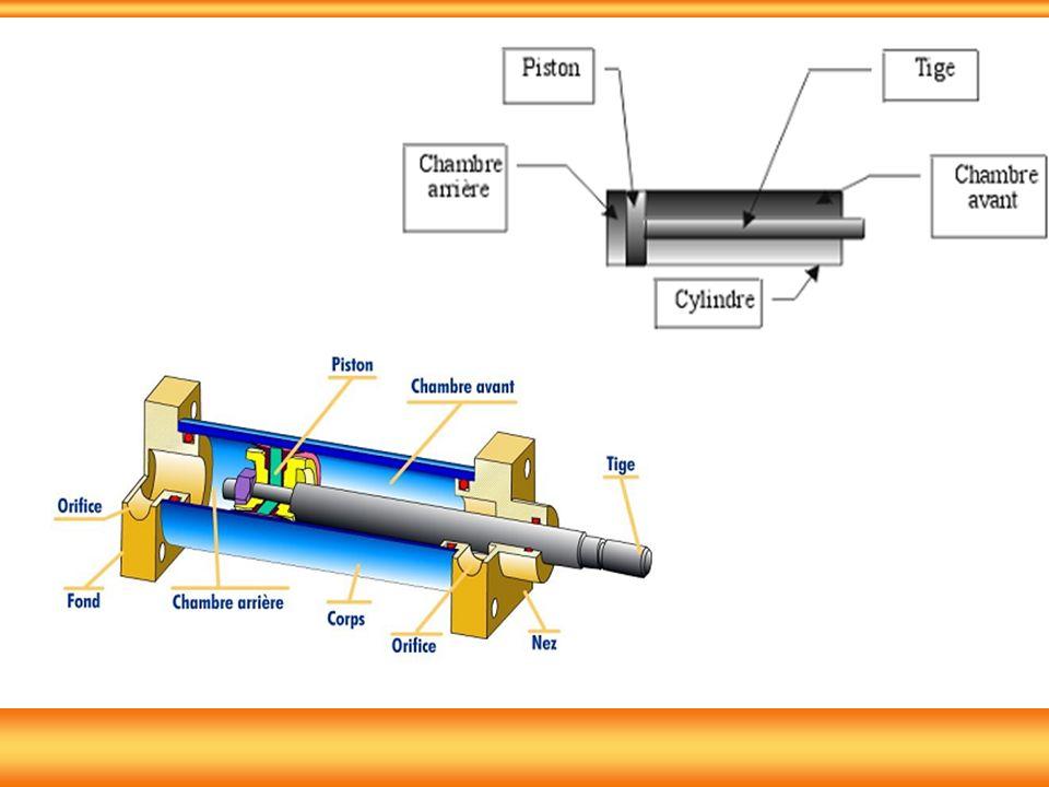 Les distributeurs pneumatiques assurent la fourniture en énergie de puissance pneumatique pour les actionneurs, sur ordre du constituant de commande.