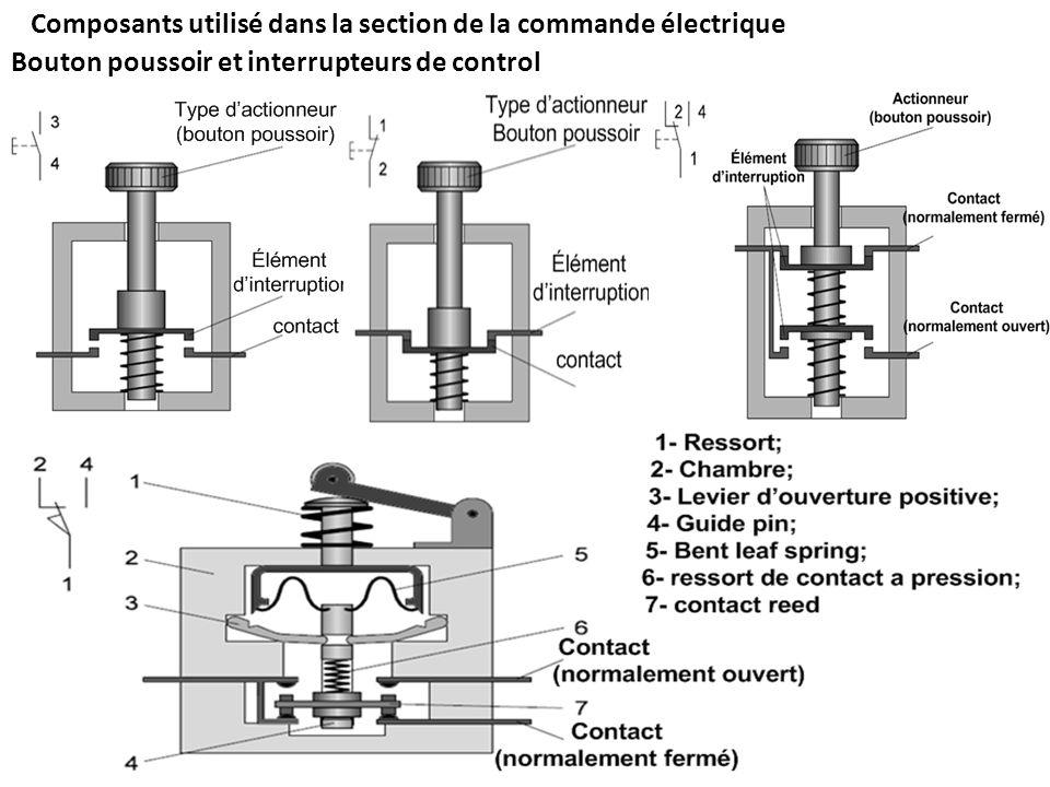 Bouton poussoir et interrupteurs de control Composants utilisé dans la section de la commande électrique