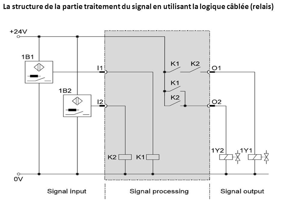 La structure de la partie traitement du signal en utilisant la logique programmée