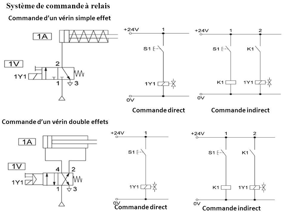 Système de commande à relais Commande directCommande indirect Commande dun vérin simple effet Commande direct Commande indirect Commande dun vérin dou