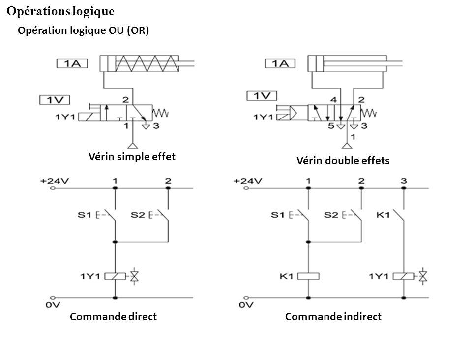 Opérations logique Opération logique OU (OR) Vérin simple effet Vérin double effets Commande directCommande indirect