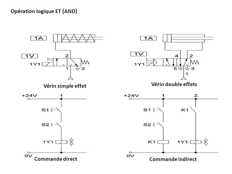 La sauvegarde du signal Vérin simple effetVérin double effet Commande direct Commande indirect
